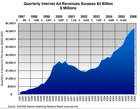 IAB-InternetRevenue-2006-Q3.png